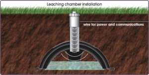 Septic Sitter installed in Leaching chamber trench