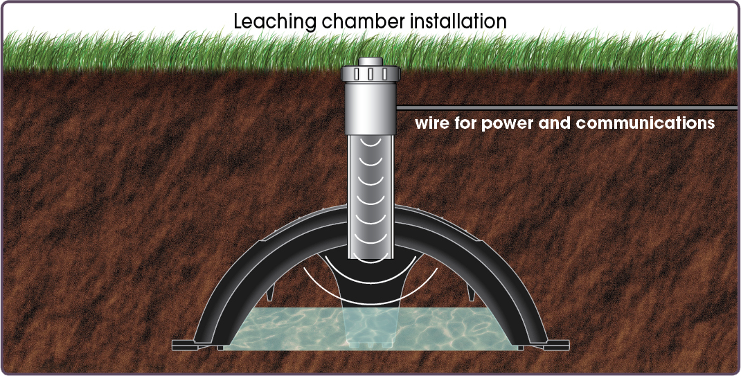 Introducing Septic Sitter Septic Tank Amp Drainfield