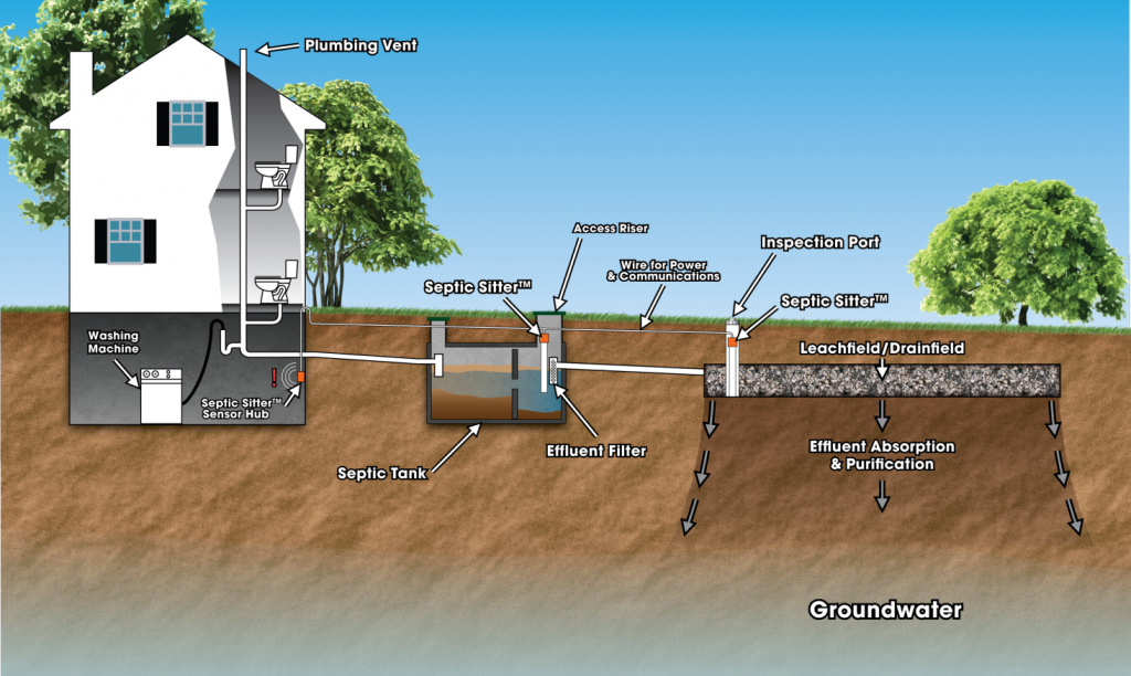 Introducing septic sitter septic tank drainfield for Design septic system